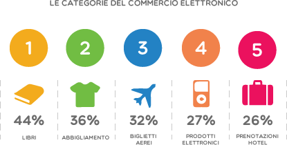 Le categorie del commercio elettronico